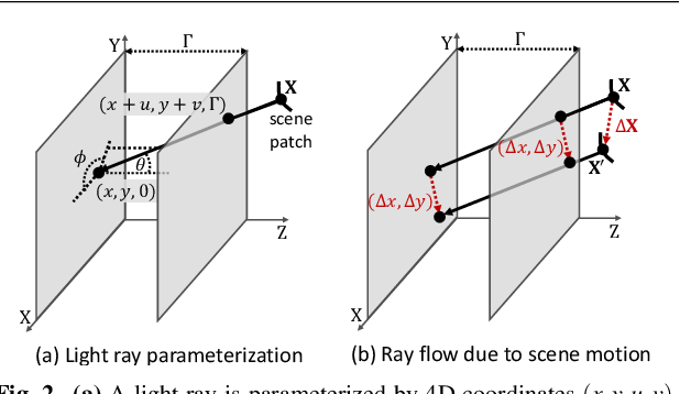 Figure 4 for Differential Scene Flow from Light Field Gradients