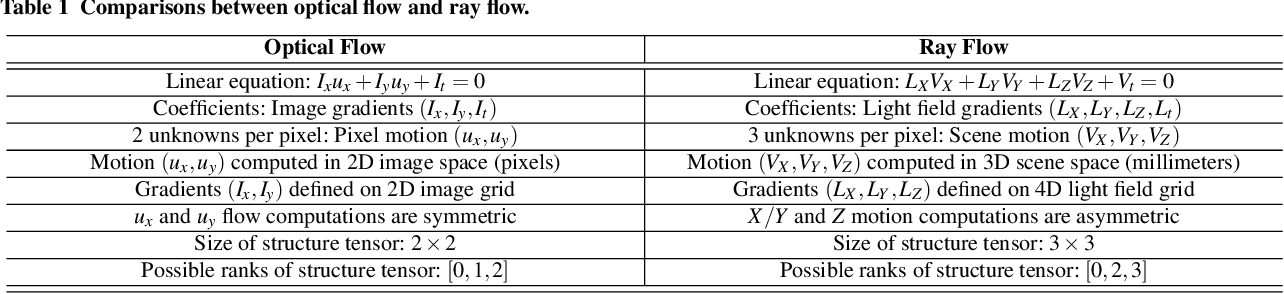 Figure 2 for Differential Scene Flow from Light Field Gradients