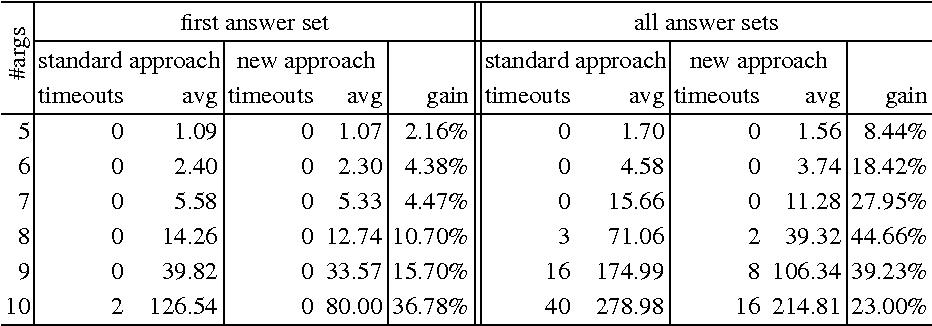 Figure 1 for Eliminating Unfounded Set Checking for HEX-Programs