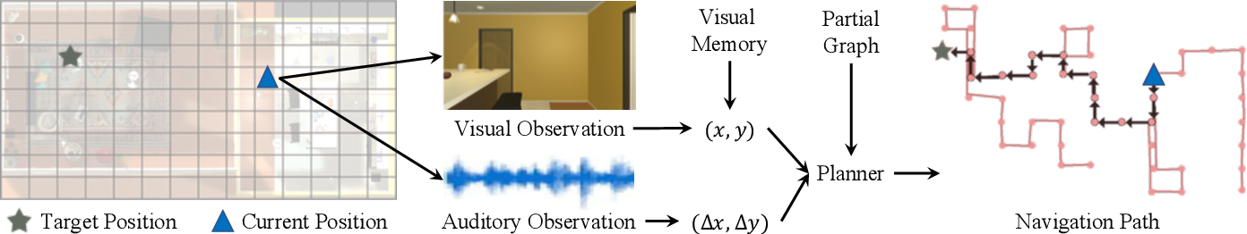 Figure 2 for Look, Listen, and Act: Towards Audio-Visual Embodied Navigation