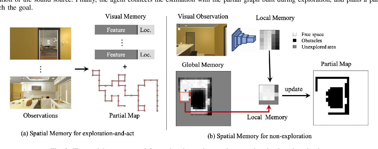 Figure 3 for Look, Listen, and Act: Towards Audio-Visual Embodied Navigation