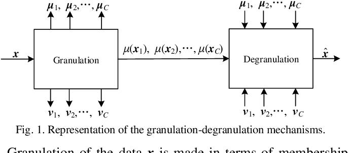 Figure 1 for Granular Computing: An Augmented Scheme of Degranulation Through a Modified Partition Matrix