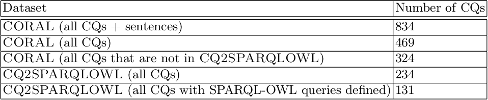 Figure 3 for BigCQ: A large-scale synthetic dataset of competency question patterns formalized into SPARQL-OWL query templates