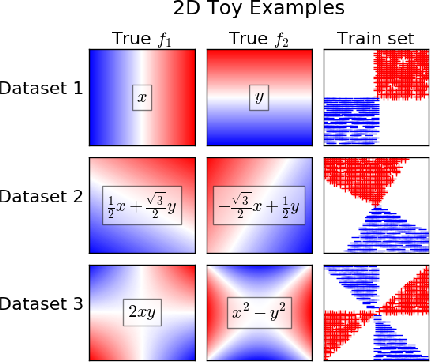 Figure 3 for Learning Qualitatively Diverse and Interpretable Rules for Classification