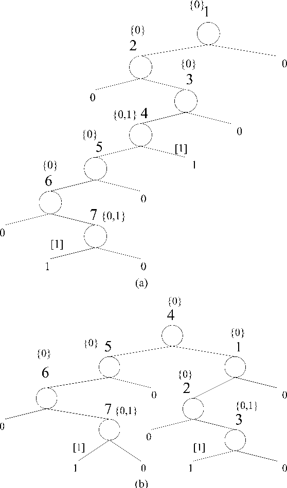 Generalized Haar Dwt And Transformations Between Decision Trees And