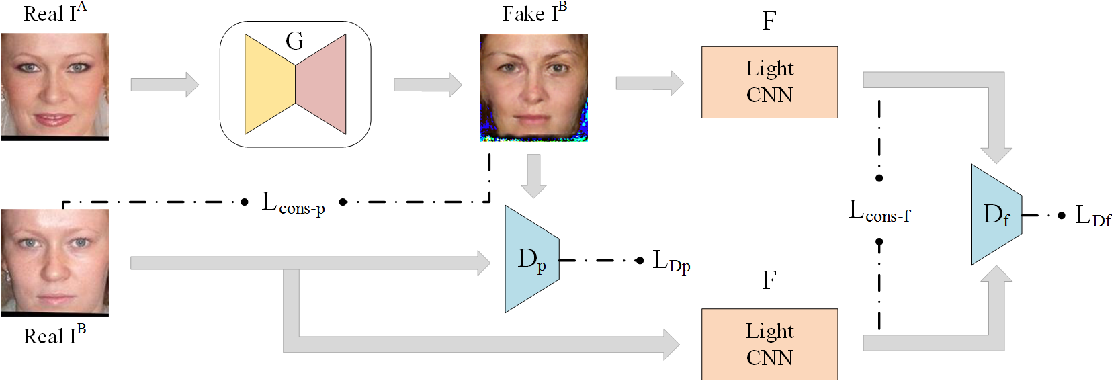 Figure 3 for Anti-Makeup: Learning A Bi-Level Adversarial Network for Makeup-Invariant Face Verification