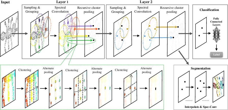 Figure 1 for Local Spectral Graph Convolution for Point Set Feature Learning