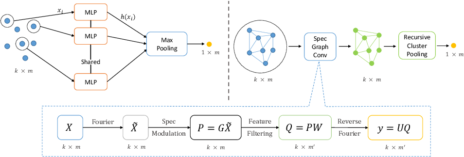 Figure 3 for Local Spectral Graph Convolution for Point Set Feature Learning