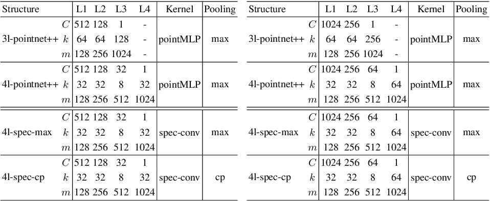 Figure 2 for Local Spectral Graph Convolution for Point Set Feature Learning