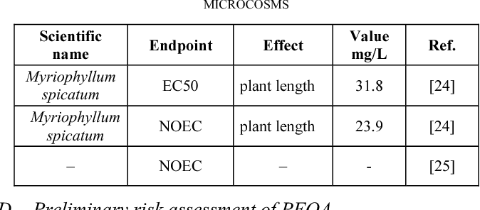 TABLE III. IMPACT OF PFOA ON THE ZOOPLANKTON COMMUNITY IN MICROCOSMS
