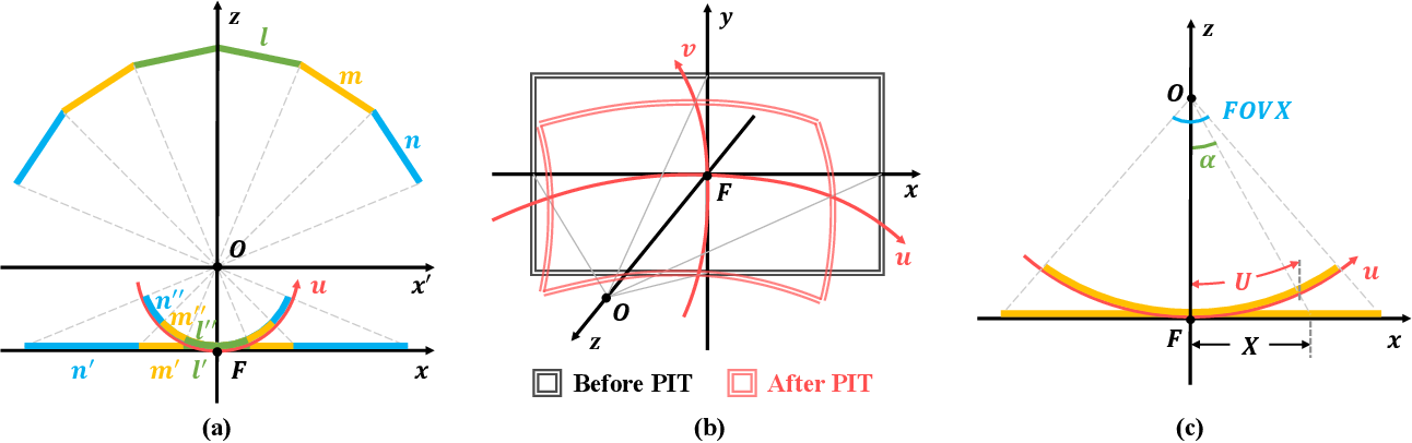 Figure 2 for PIT: Position-Invariant Transform for Cross-FoV Domain Adaptation