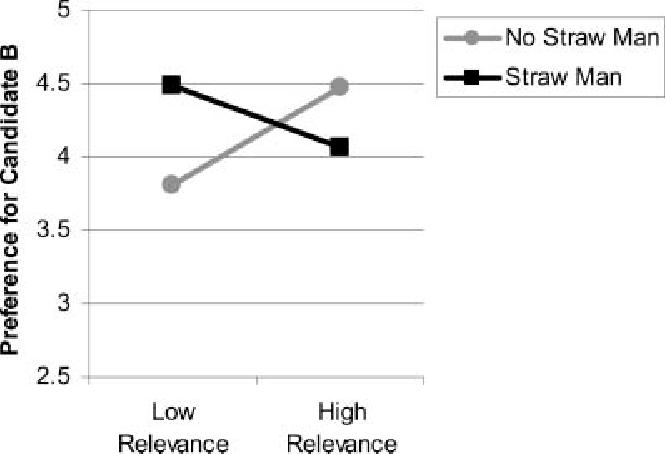 Figure 1 From The Persuasiveness Of The Straw Man Rhetorical