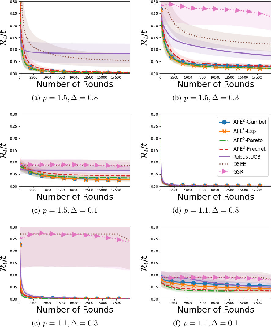 Figure 4 for Optimal Algorithms for Stochastic Multi-Armed Bandits with Heavy Tailed Rewards