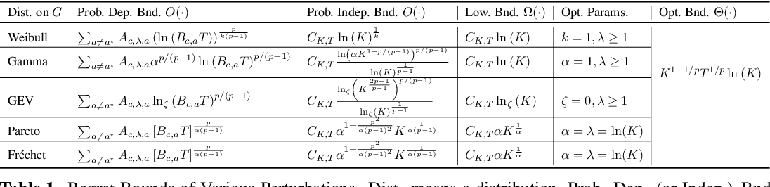 Figure 1 for Optimal Algorithms for Stochastic Multi-Armed Bandits with Heavy Tailed Rewards