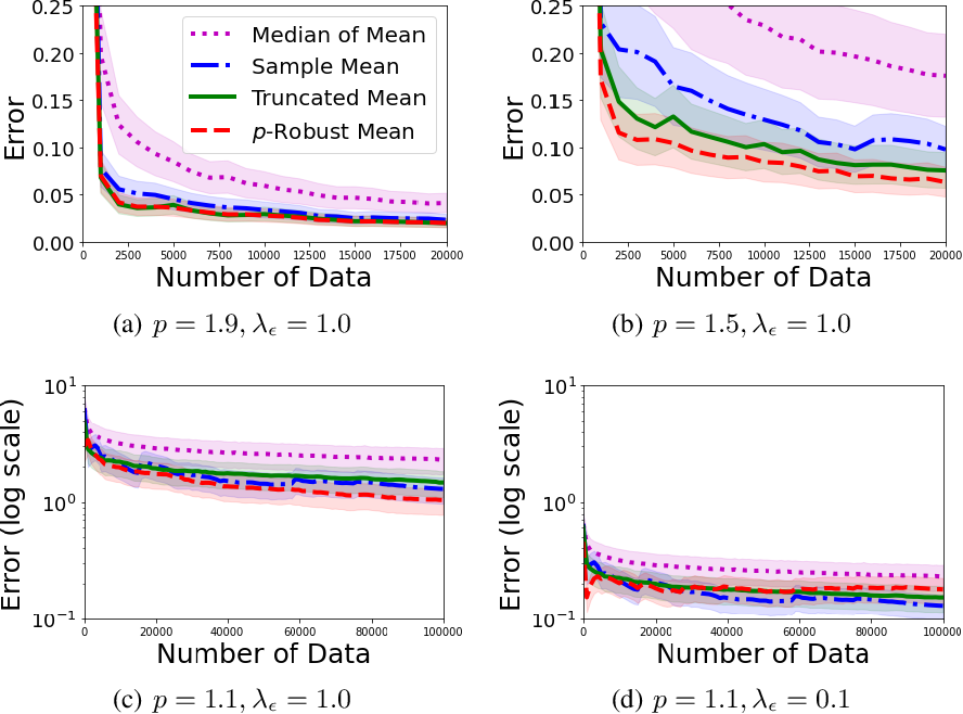 Figure 2 for Optimal Algorithms for Stochastic Multi-Armed Bandits with Heavy Tailed Rewards
