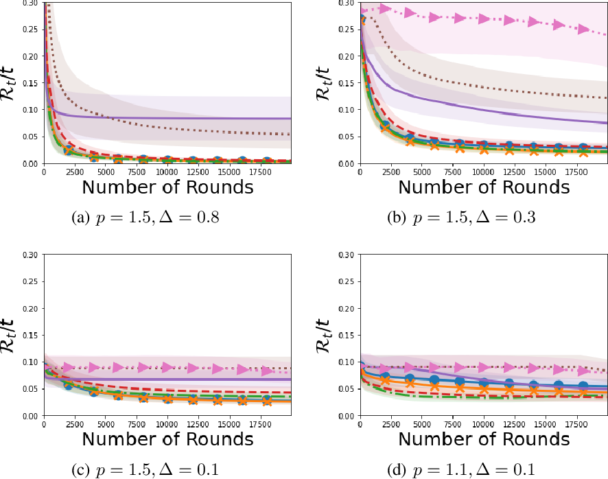 Figure 3 for Optimal Algorithms for Stochastic Multi-Armed Bandits with Heavy Tailed Rewards