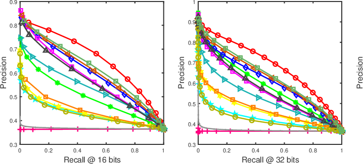 Figure 3 for Dual-level Semantic Transfer Deep Hashing for Efficient Social Image Retrieval