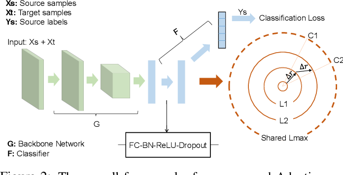 Figure 2 for Unsupervised Domain Adaptation: An Adaptive Feature Norm Approach