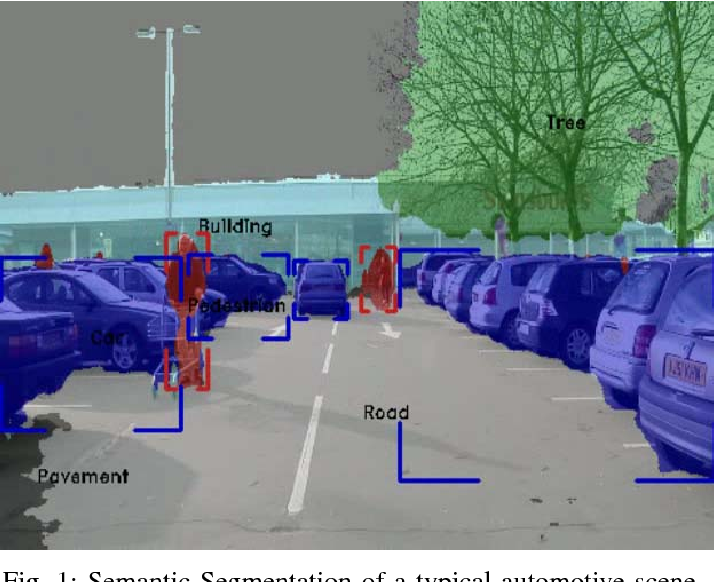 Figure 1 for Deep Semantic Segmentation for Automated Driving: Taxonomy, Roadmap and Challenges
