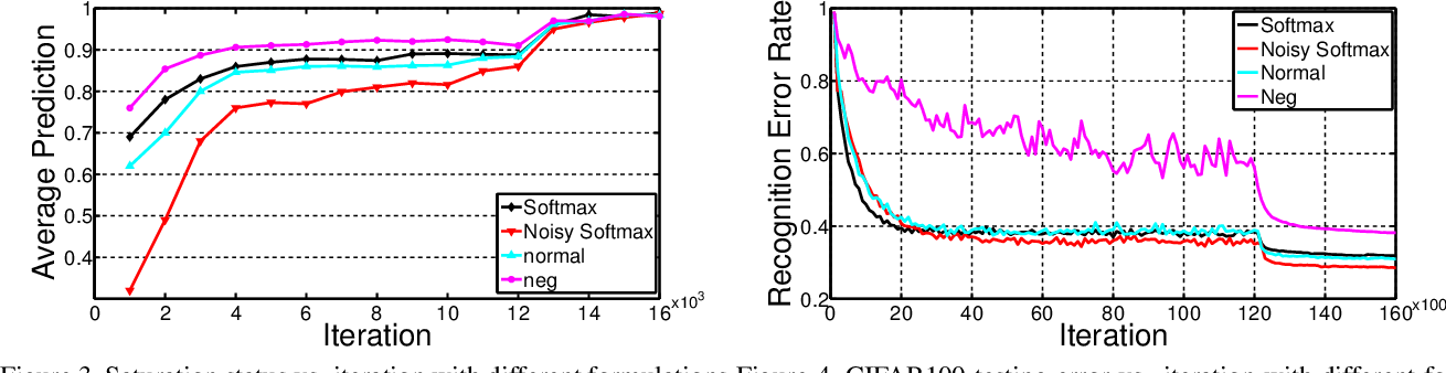 Figure 4 for Noisy Softmax: Improving the Generalization Ability of DCNN via Postponing the Early Softmax Saturation