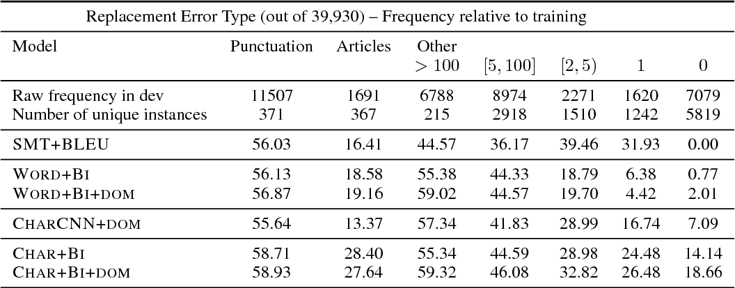Figure 2 for Adapting Sequence Models for Sentence Correction