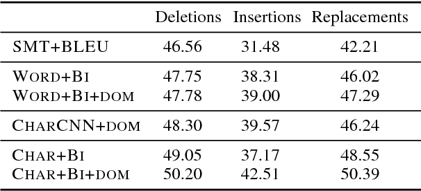 Figure 3 for Adapting Sequence Models for Sentence Correction