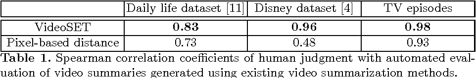 Figure 2 for VideoSET: Video Summary Evaluation through Text