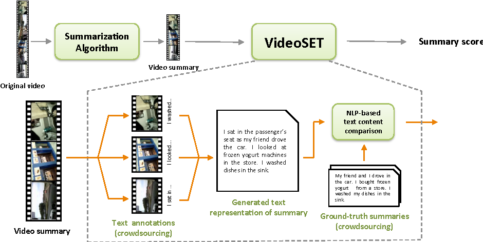 Figure 3 for VideoSET: Video Summary Evaluation through Text