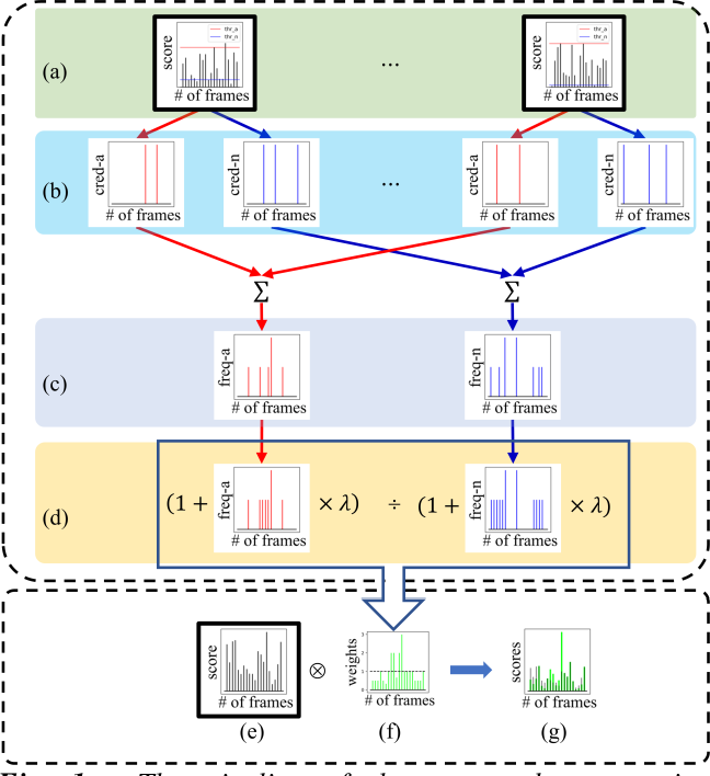 Figure 1 for Master-Auxiliary: an efficient aggregation strategy for video anomaly detection