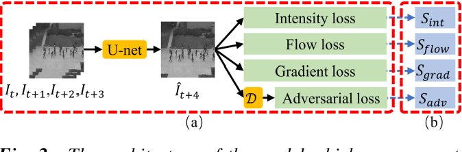Figure 3 for Master-Auxiliary: an efficient aggregation strategy for video anomaly detection