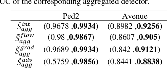 Figure 2 for Master-Auxiliary: an efficient aggregation strategy for video anomaly detection