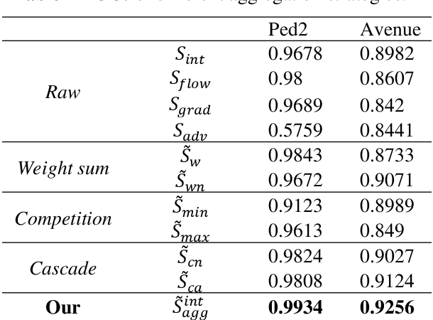 Figure 4 for Master-Auxiliary: an efficient aggregation strategy for video anomaly detection