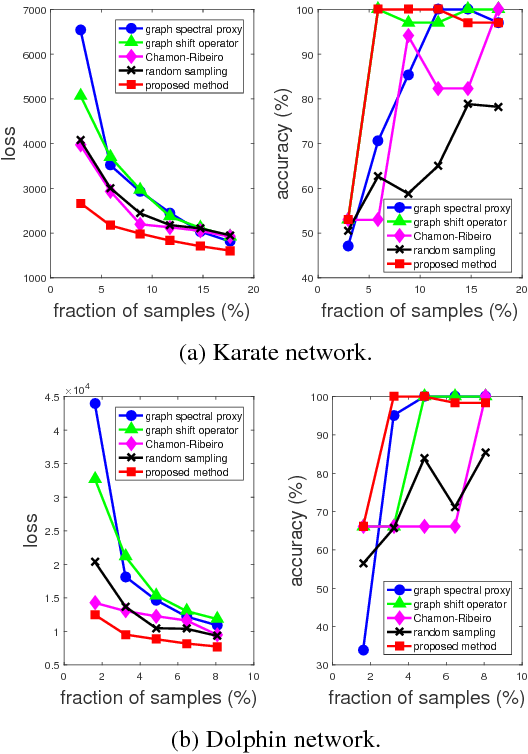 Figure 2 for On the Supermodularity of Active Graph-based Semi-supervised Learning with Stieltjes Matrix Regularization