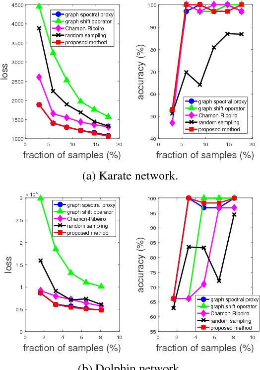 Figure 3 for On the Supermodularity of Active Graph-based Semi-supervised Learning with Stieltjes Matrix Regularization