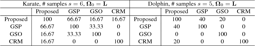 Figure 1 for On the Supermodularity of Active Graph-based Semi-supervised Learning with Stieltjes Matrix Regularization