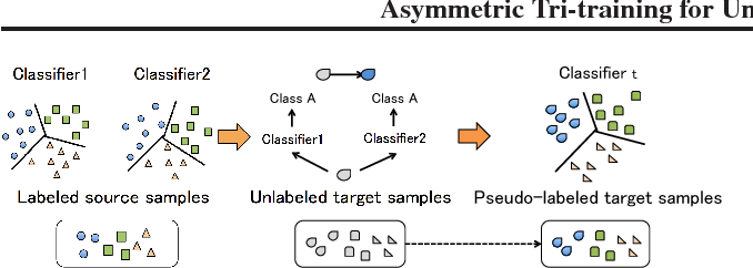 Figure 1 for Asymmetric Tri-training for Unsupervised Domain Adaptation