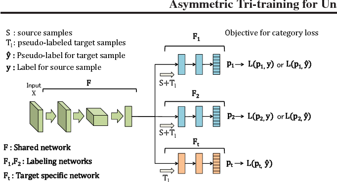 Figure 3 for Asymmetric Tri-training for Unsupervised Domain Adaptation