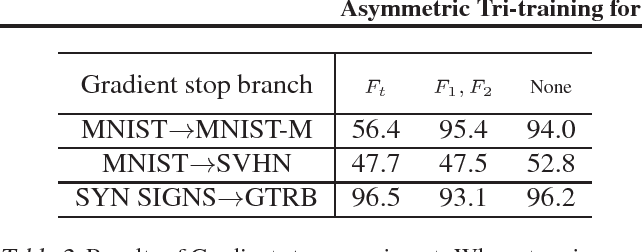 Figure 4 for Asymmetric Tri-training for Unsupervised Domain Adaptation