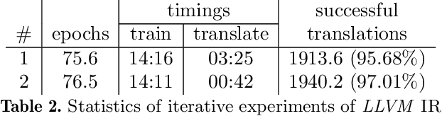 Figure 4 for Towards Neural Decompilation