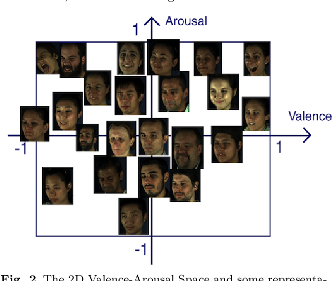 Figure 3 for Generating faces for affect analysis