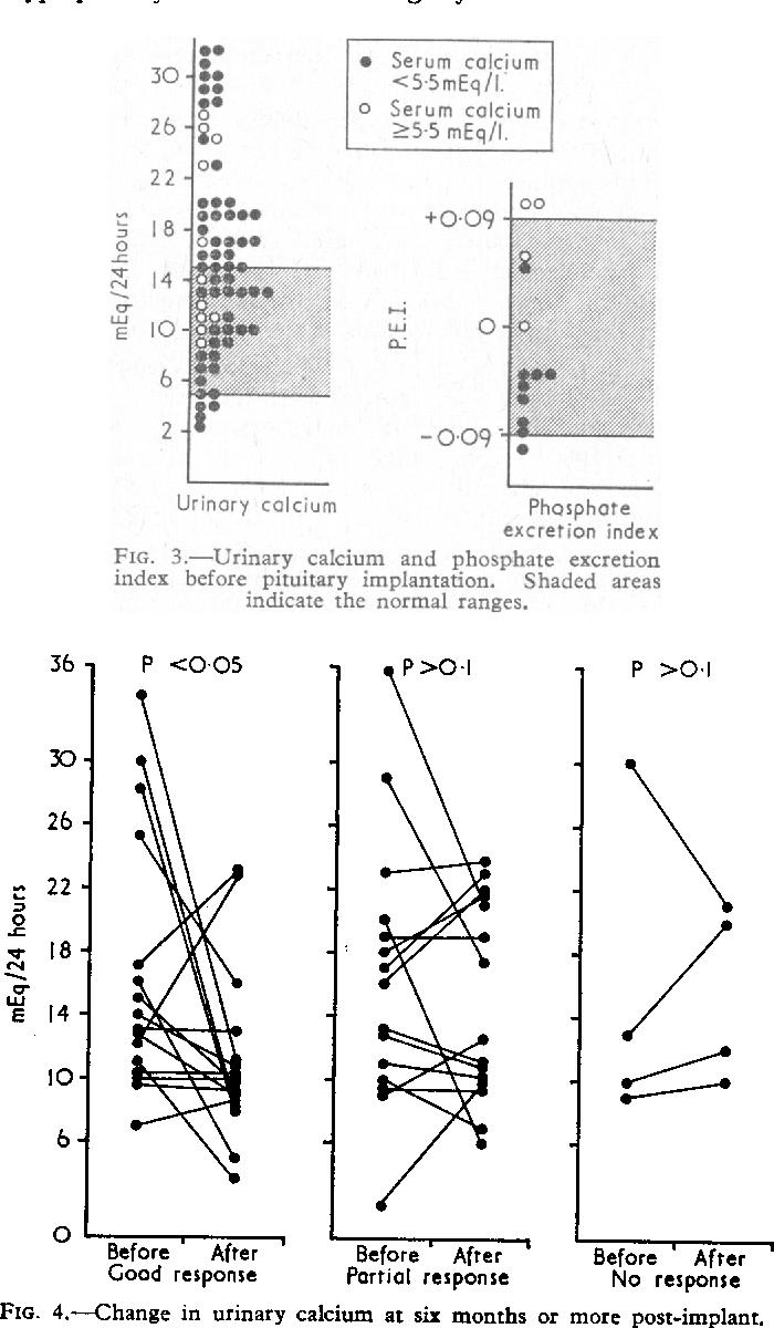 figure 4 from calcium metabolism in acromegaly. - semantic scholar