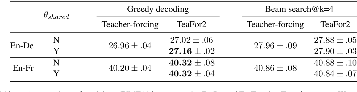 Figure 2 for TeaForN: Teacher-Forcing with N-grams