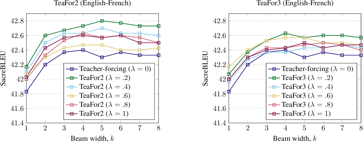 Figure 4 for TeaForN: Teacher-Forcing with N-grams