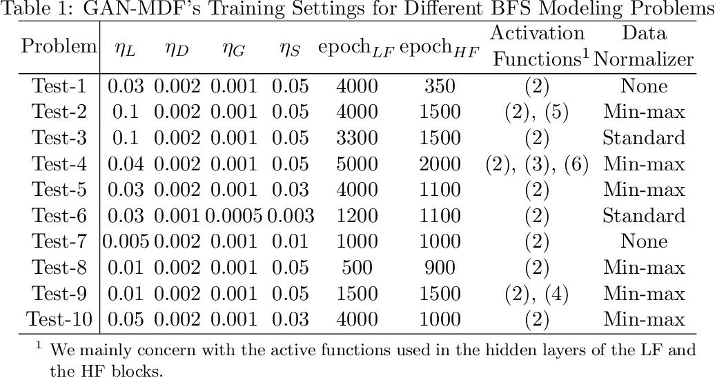Figure 2 for GAN-MDF: A Method for Multi-fidelity Data Fusion in Digital Twins
