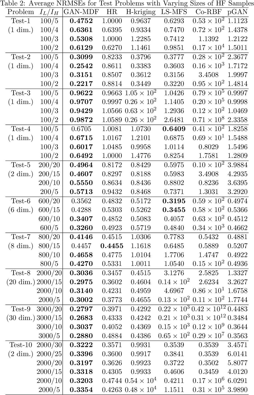 Figure 4 for GAN-MDF: A Method for Multi-fidelity Data Fusion in Digital Twins