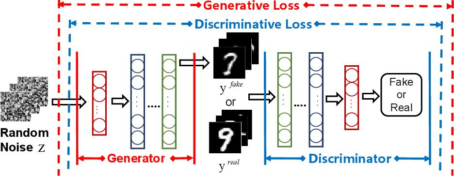 Figure 1 for GAN-MDF: A Method for Multi-fidelity Data Fusion in Digital Twins
