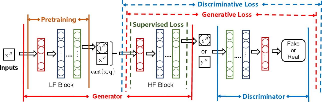 Figure 3 for GAN-MDF: A Method for Multi-fidelity Data Fusion in Digital Twins