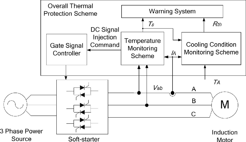 Fig. 5. Overall thermal-protection scheme for soft-starter-connected induction motors.
