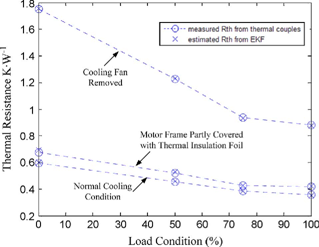Fig. 10. Comparison of thermal resistance Rth.