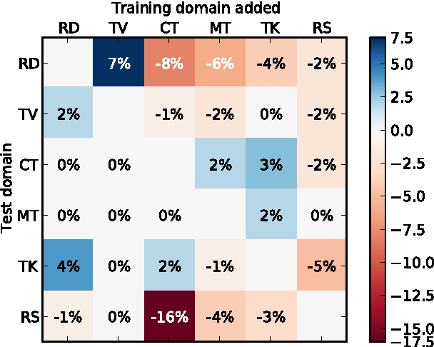 Figure 1 for Data-selective Transfer Learning for Multi-Domain Speech Recognition